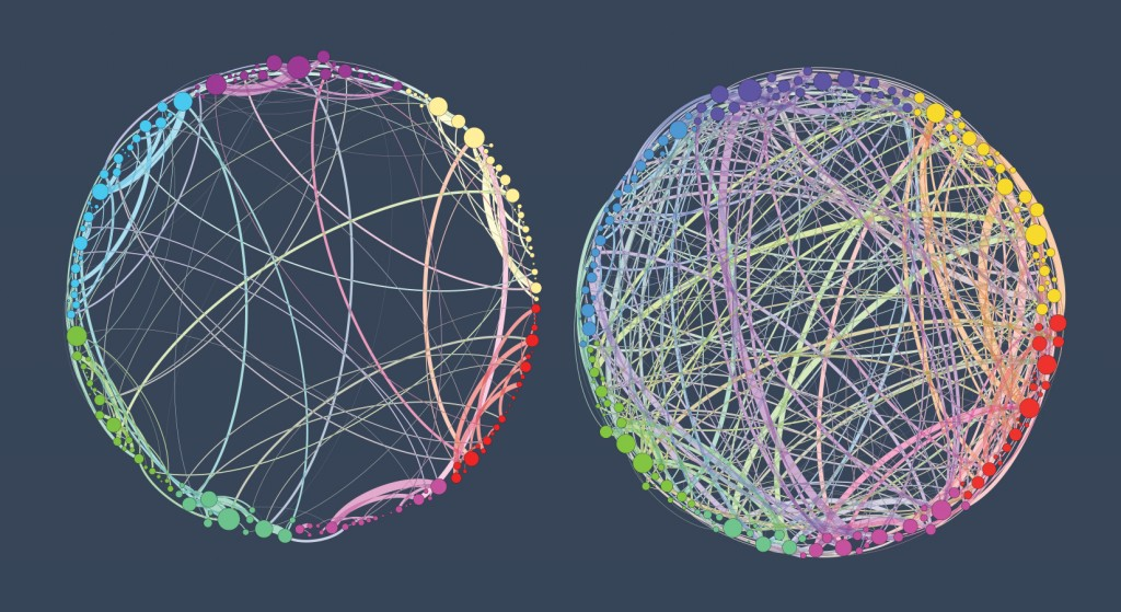 The Brain on Psilocybin: A visualisation of connectivity between functional areas in the brain during the resting state under placebo, left, and psilocybin, right. (Source: Adapted from Petri et al. 2014)