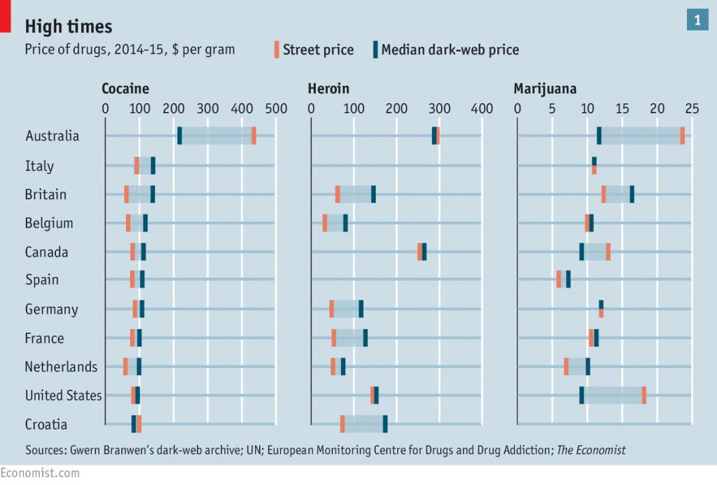 (Source: The Economist)