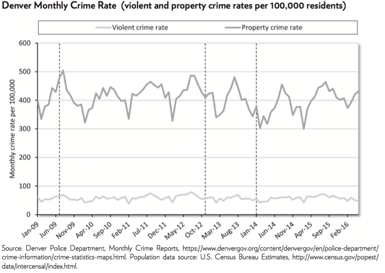 Denver crime stats
