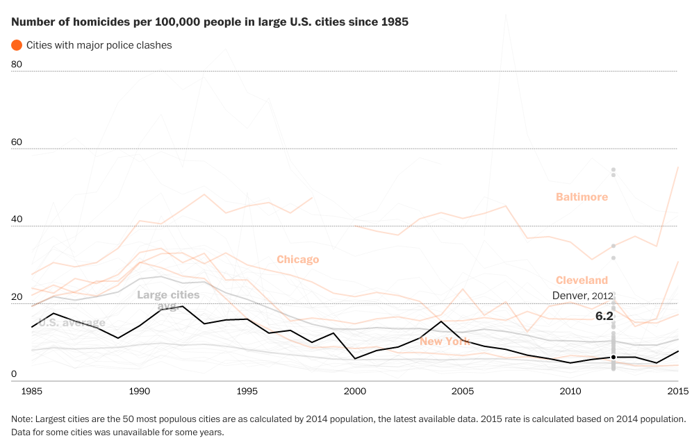 Homicide rates across major US cities